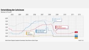 Infografik / Entwicklung der Leitzinsen / 2011 11 03