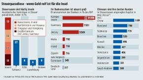 Infografik / Steuerparadiese - wenn Geld reif ist für die Insel