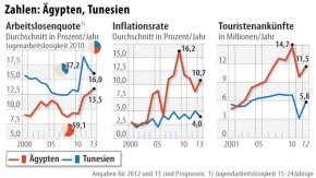 Infografik / Zahlen: Ägypten, Tunesien