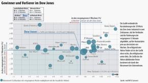 Infografik / 28.01.2013 / Gewinner und Verlierer im Dow Jones