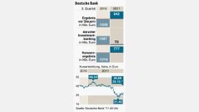 Infografik / Deutsche Bank