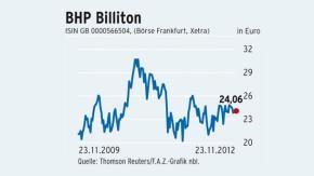 Infografik / BHP Billiton