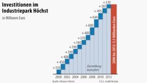 Infografik / Investitionen im Industriepark / Höchst