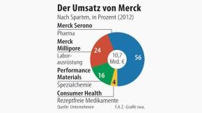 Infografik / Der Umsatz von Merck