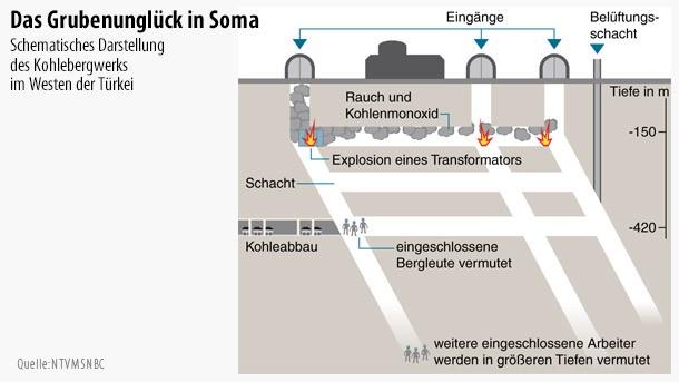 http://media0.faz.net/ppmedia/aktuell/72007804/1.2940764/default/infografik-tuerkei-das-grubenunglueck-in-soma.jpg