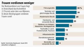Infografik / Frauen verdienen weniger