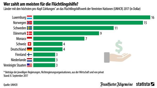 So viel zahlen Staaten für Flüchtlingshilfe