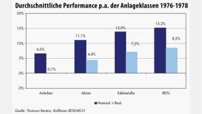 Infografik / Durchschnittliche Performance p.a. der Anlageklassen 1976-1978