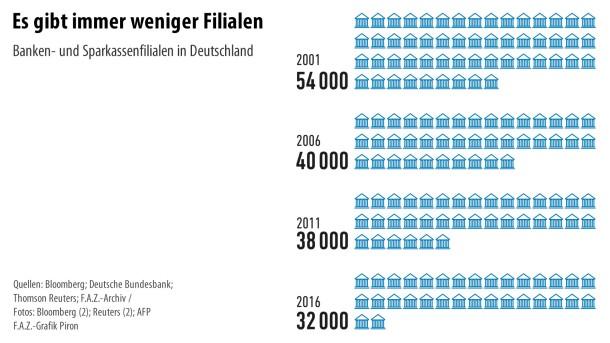 Infografik / Banken 7