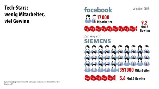 Infografik / Die größten Firmen der Welt/ 4