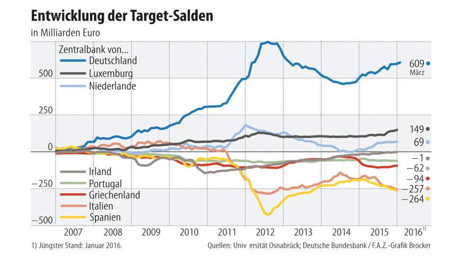 Infografik / Entwicklung der Target-Salden