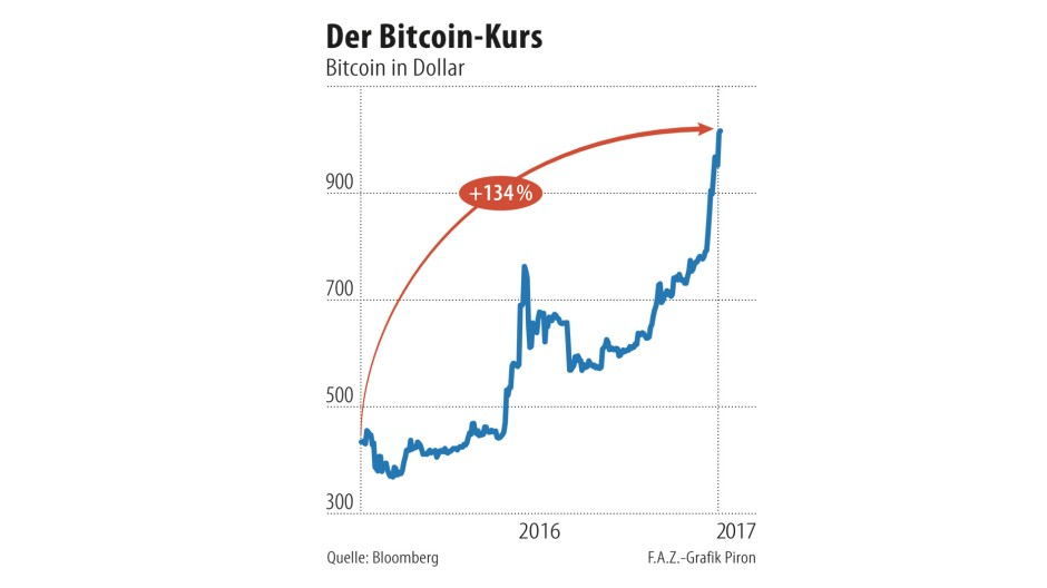 kurs can dollar euro
