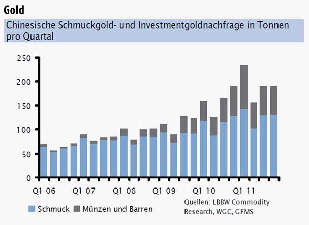 Chinesische Schmuckgold- und Investmentgoldnachfrage in Tonnen pro Quartal