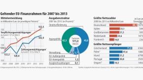 Infografik / Geltender EU-Finanzrahmen für 2007 bis 2013