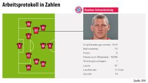 Infografik / Bastian Schweinsteiger / Fußball Arbeitsprotokoll in Zahlen