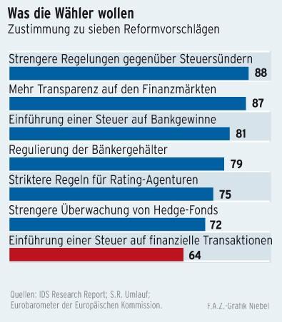 Die Transaktionssteuer