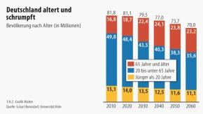 Infografik / Deutschland altert und schrumpft