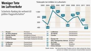 Infografik / Ranking / Weniger Tote im Luftverkehr