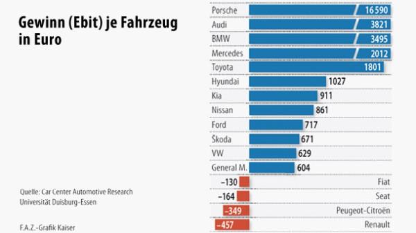 Infografik / Was Autobauer verdienen