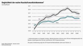 Infografik / Ungleichheit der realen Haushaltsmarkteinkommen