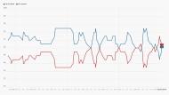 Die jüngsten Umfragen zusammengefasst in der Poll of polls