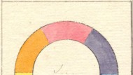 Verteidigung der Sinnlichkeit gegen die wissenschaftliche Rationalität: Goethes Farbkreis
