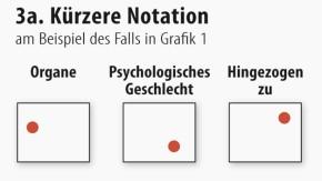 Infografik / Geschlechterzuschreibungen / Kürzere Notation