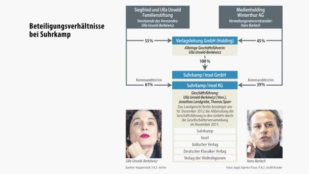 Infografik / Beteiligungsverhältnisse bei Suhrkamp