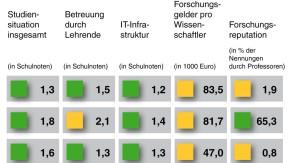 Informatik: Hasso-Plattner-Institut erneut Spitze im CHE-Ranking