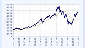 Indische Aktien sind teuer geworden
