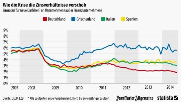 Unterschiedliche Zinsen im Euroraum