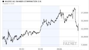 Osteuropa-Geschäft verschafft der Ahlers-Aktie etwas Potential