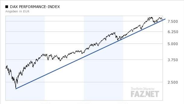 Wall Street könnte Dax in Abwärtsspirale ziehen