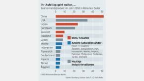 Infografik / BRIC schlägt den Rest der Welt / Ihr Aufstieg geht weiter
