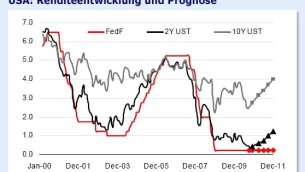 Platzt die Fed-Blase am Rentenmarkt?