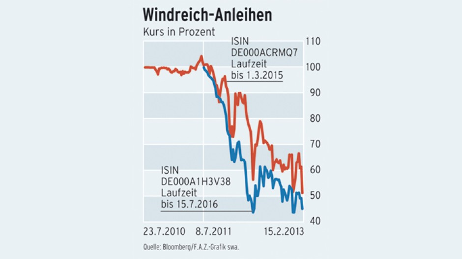 Infografik / Kurs / Windreich-Anleihen