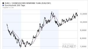 Neue Probleme ändern nichts am Aufwertungsdruck für Chinas Währung
