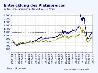 Platinbarren preis  Energie & Rohstoffe: Begrenzte Preisphantasie bei Platin und ...