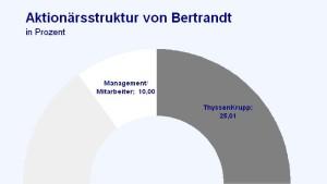 Bertrandt-Aktie trotz Wachstum ohne Schwung