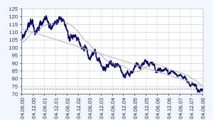 Bernanke auf Kurswechsel beim Dollar