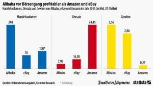 Alibaba stellt Amazon und Ebay in den Schatten