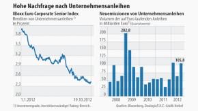Infografik / Hohe Nachfrage nach Unternehmensanleihen