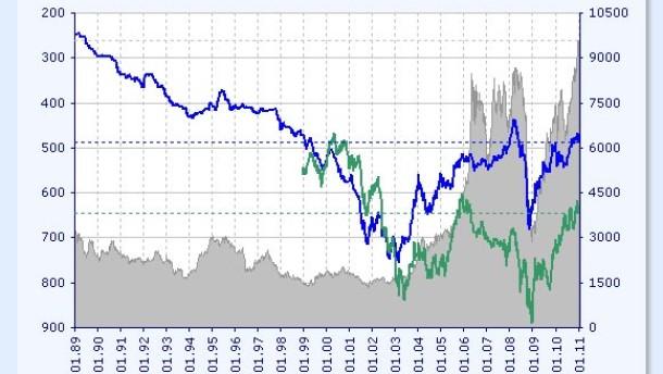 Chile steigt in den Währungskrieg ein