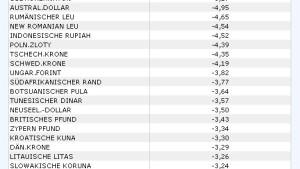 Japanischer Yen im Aufwertungssturm