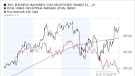 Dollareffekt begünstigt amerikanische Firmen