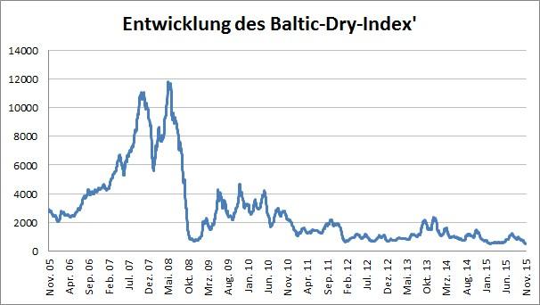 baltic dry index live