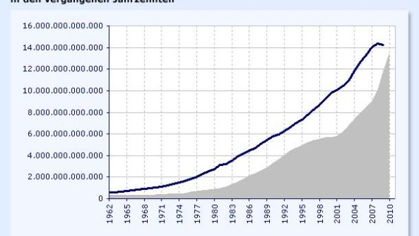 Die Renditen steigen auf breiter Front