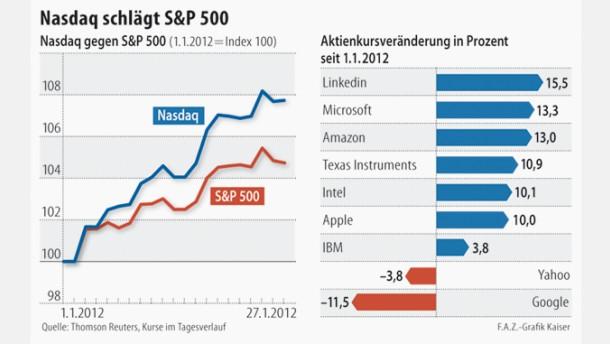 Technologieaktien sind Lieblinge der Wall Street