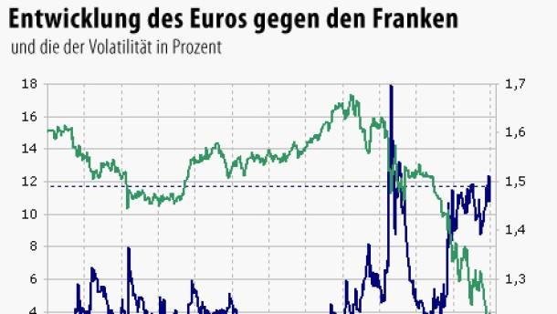 Nervosität am Devisenmarkt