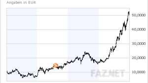 K+S-Aktie läßt alte Rekordmarken hinter sich